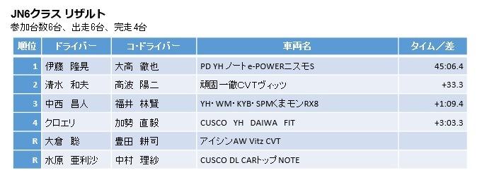 全日本ラリー選手権Rd9. in 高山 レポート